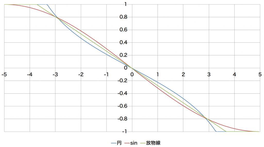 graph-y